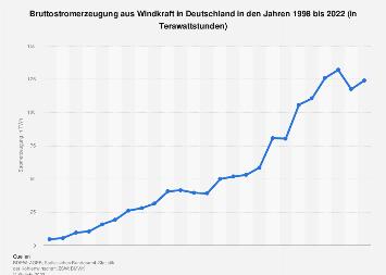 Windkraft - Stromerzeugung in Deutschland bis 2018