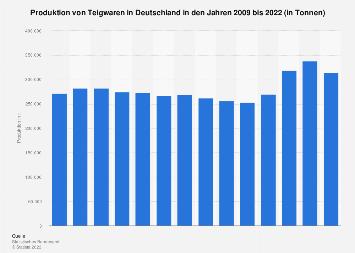 Produktion von Teigwaren in Deutschland bis 2017