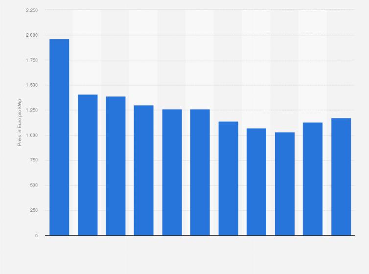 Preise Fur Solaranlagen In Deutschland Bis 2017 Statistik