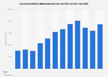 Mitarbeiterzahl von Sixt weltweit bis 2017