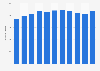 Anzahl der Verleihstationen von Sixt weltweit bis 2017