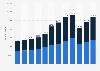 Anzahl der Fahrzeuge von Sixt weltweit bis 2017