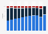 Verteilung der Kundengruppen der Sixt SE weltweit bis 2018