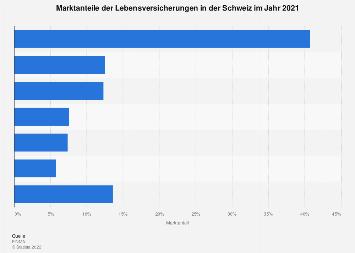 Marktanteile der Lebensversicherungen in der Schweiz 2017