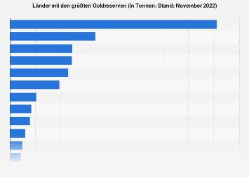 Länder mit den größten Goldreserven 2017