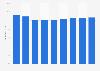 Durchschnittliche Ladebeträge von Geldkarten in Deutschland
