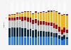 Stromerzeugung in Deutschland nach Energieträger bis 2016