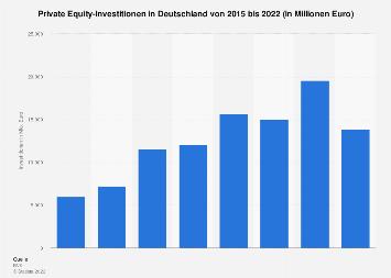 Private Equity-Investitionen in Deutschland bis 2017