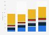 Umsatz der Anbieter von PPM-Software weltweit bis 2012