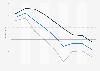 ifo Wirtschaftsklima für die Euro-Zone bis 2. Quartal 2019