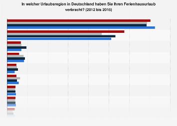 Urlaubsregionen in Deutschland für Ferienhausurlaub bis 2015