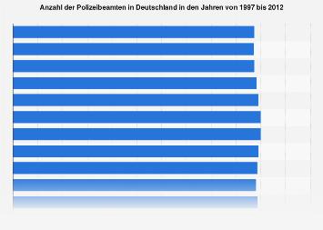 Anzahl der Polizisten in Deutschland bis 2012