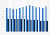 Verbreitete und verkaufte Auflage von Fachzeitschriften bis 2013