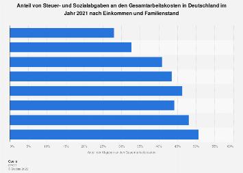 Steuer- und Sozialabgaben nach Einkommen und Familienstand in Deutschland 2017