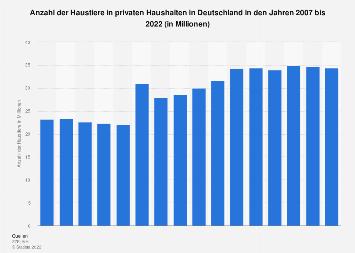 Anzahl der Haustiere in Haushalten in Deutschland 2017