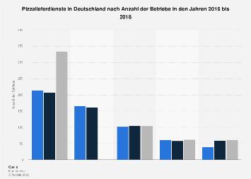 Pizzalieferdienste in Deutschland nach Anzahl der Betriebe bis 2017