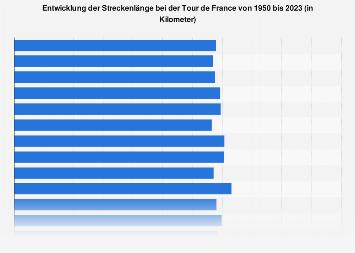 Streckenlänge der Tour de France bis 2018