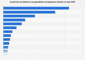 Anzahl der Architekten in ausgewählten europäischen Ländern bis 2016
