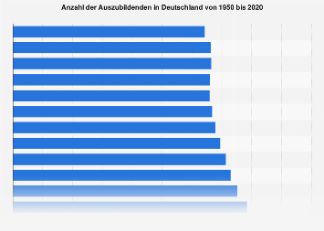 Anzahl der Auszubildenden in Deutschland bis 2017