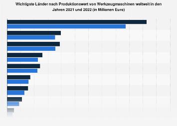 Werkzeugmaschinen - Wichtigste Länder nach Produktionswert bis 2017