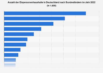 Einpersonenhaushalte in Deutschland nach Bundesländern 2016