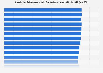 Privathaushalte in Deutschland bis 2018