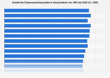 Einpersonenhaushalte in Deutschland bis 2016