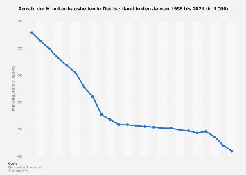 Anzahl Krankenhausbetten in Deutschland bis 2016