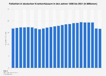 Fallzahlen in deutschen Krankenhäusern bis 2017