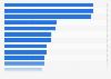 Ausgaben für Werbung neuer Produkte im 1. Quartal 2013
