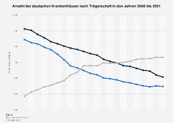 Anzahl der deutschen Krankenhäuser nach Trägerschaft bis 2017