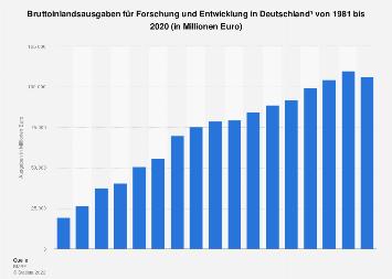 Ausgaben für Forschung und Entwicklung in Deutschland bis 2015