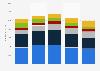 Umsatz der Hersteller von Servern in den EMEA-Staaten bis 2013