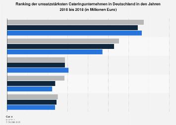 Ranking der umsatzstärksten Cateringunternehmen in Deutschland bis 2016