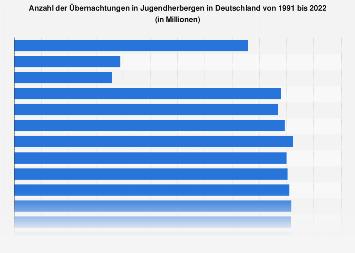 Anzahl der Übernachtungen in Jugendherbergen in Deutschland bis 2018