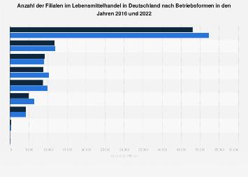 Verkaufsstellen im Lebensmittelhandel in Deutschland nach Betriebsformen bis 2017