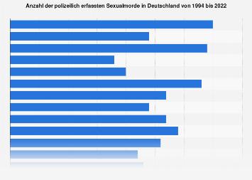 In morde anzahl deutschland der Tötungsrate nach
