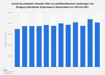 Polizeilich erfasste Fälle von Erregung öffentlichen Ärgernisses in Deutschland 2016