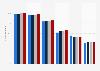 Marktsättigung von ausgewählten Elektrogroßgeräten in Deutschland bis 2010