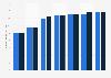 Bestand an Elektrokleingeräten in Deutschland nach Produktgruppe 2010