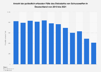 Polizeilich erfasste Fälle des Diebstahls von Schusswaffen in Deutschland bis 2016