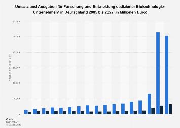 Umsatz und F&E-Ausgaben von Biotech-Unternehmen in Deutschland bis 2018