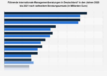 Führende internationale Managementberatungen in Deutschland nach Umsatz bis 2016