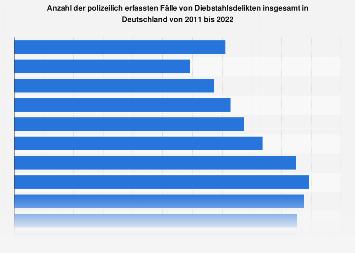 Polizeilich erfasste Fälle von Diebstahlsdelikten insgesamt in Deutschland bis 2017