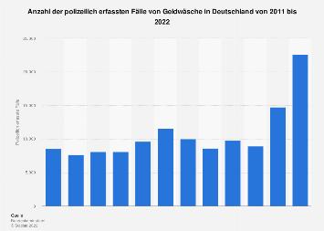 Polizeilich erfasste von Geldwäsche in Deutschland bis 2017