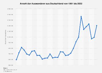 Auswanderung aus Deutschland bis 2017