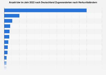 Zuwanderer nach Deutschland nach Herkunftsländern 2016
