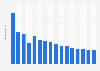 Umsatz von Karstadt bis 2016/2017