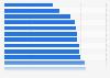 Länder mit den niedrigsten Fertilitätsraten 2015