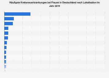 Häufigsten Krebsneuerkrankungen bei Frauen in Deutschland nach Lokalisation 2014